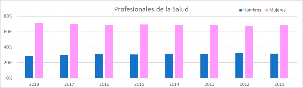 sexo profesionales salud