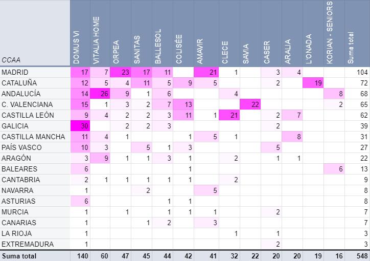 tabla centros comunidades